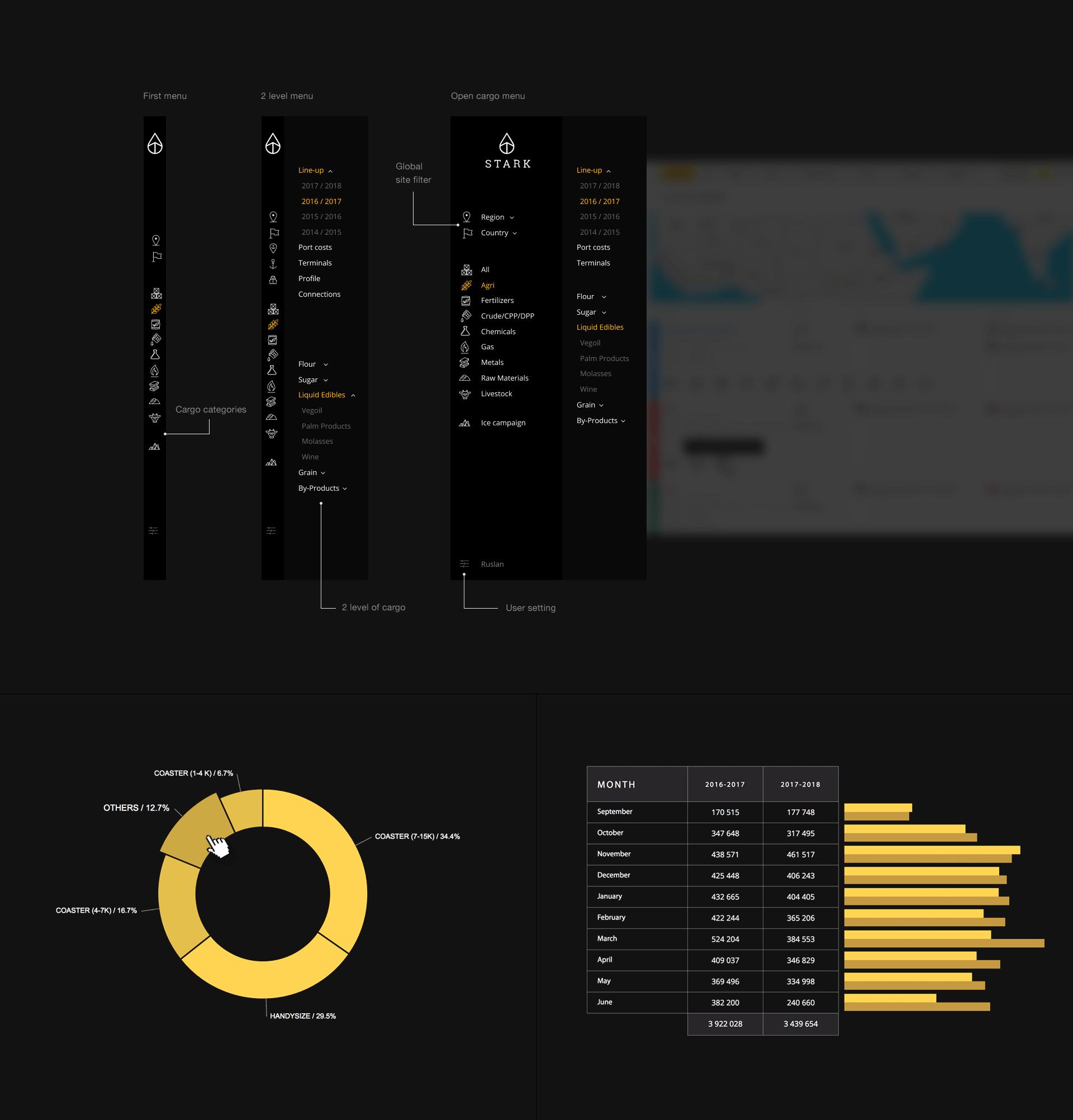 Разработка аналитического портала заказать